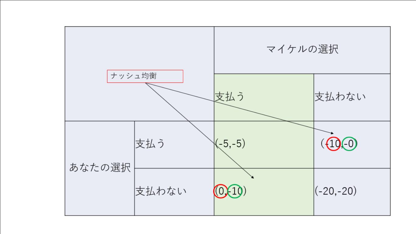 【ゲーム理論】複数のナッシュ均衡とコミットメント