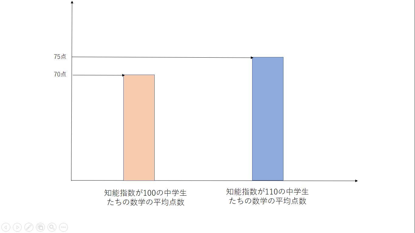 差 グラフ