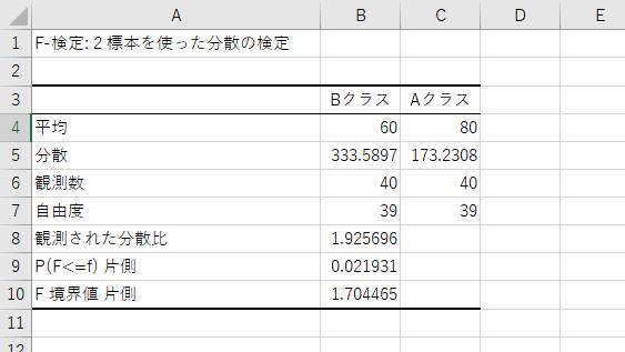 F検定の結果表示
