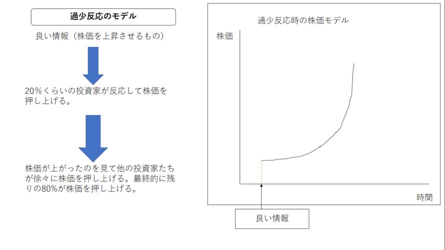 【行動経済学】短期モメンタム現象について詳しく。